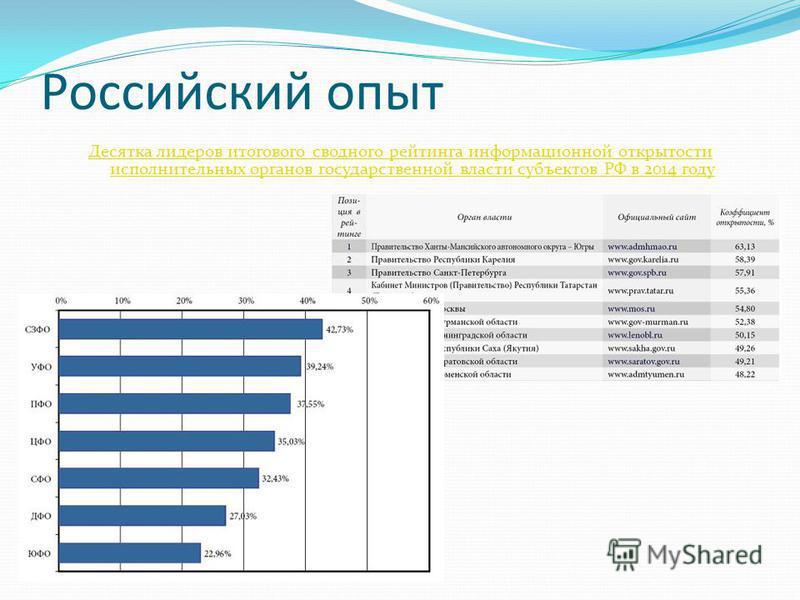 Российский опыт Десятка лидеров итогового сводного рейтинга информационной открытости исполнительных органов государственной власти субъектов РФ в 2014 году