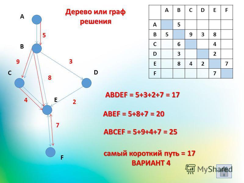 ABCDEF A5 B5938 C64 D32 E8427 F7 A B C D E 5 9 3 4 2 7 F ABDEF = 5+3+2+7 = 17 ABEF = 5+8+7 = 20 ABCEF = 5+9+4+7 = 25 самый короткий путь = 17 ВАРИАНТ 4 8 Дерево или граф решения
