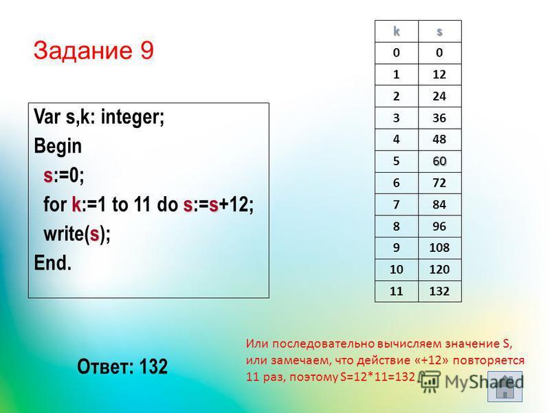 Задание 9 Var s,k: integer; Begin s s:=0; kss for k:=1 to 11 do s:=s+12; s write(s); End. ks 00 112 224 336 448 560 672 784 896 9108 10120 11132 Ответ: 132 Или последовательно вычисляем значение S, или замечаем, что действие «+12» повторяется 11 раз,