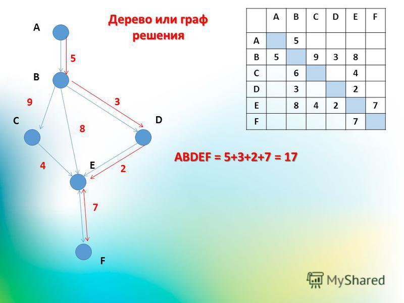 ABCDEF A5 B5938 C64 D32 E8427 F7 A B C D E 5 9 3 4 2 7 F ABDEF = 5+3+2+7 = 17 8 Дерево или граф решения