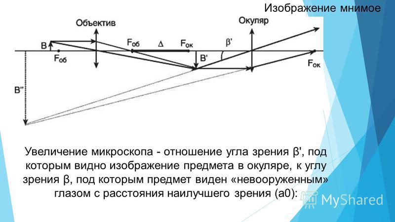 Увеличение микроскопа - отношение угла зрения β', под которым видно изображение предмета в окуляре, к углу зрения β, под которым предмет виден «невооруженным» глазом с расстояния наилучшего зрения (а 0): Изображение мнимое