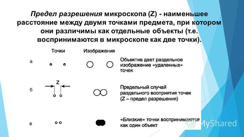 Предел разрешения микроскопа (Z) - наименьшее расстояние между двумя точками предмета, при котором они различимы как отдельные объекты (т.е. воспринимаются в микроскопе как две точки).