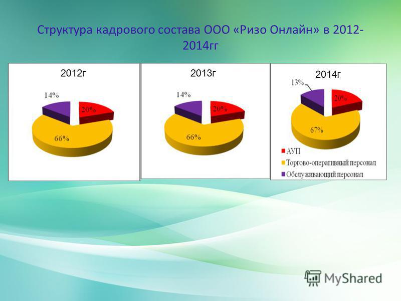 Структура кадрового состава ООО «Ризо Онлайн» в 2012- 2014 гг 2012 г 2013 г 2014 г