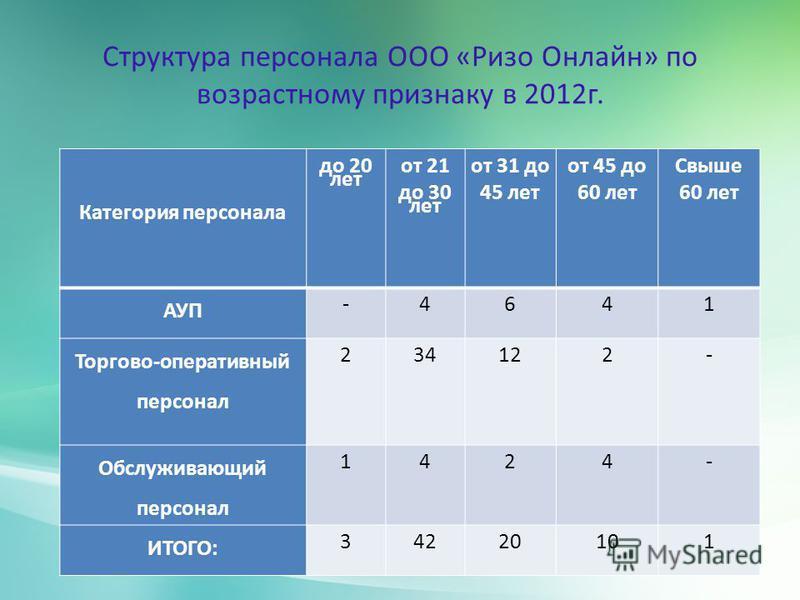 Структура персонала ООО «Ризо Онлайн» по возрастному признаку в 2012 г. Категория персонала до 20 лет от 21 до 30 лет от 31 до 45 лет от 45 до 60 лет Свыше 60 лет АУП -46 4 1 Торгово-оперативный персонал 234122- Обслуживающий персонал 1424 - ИТОГО: 3