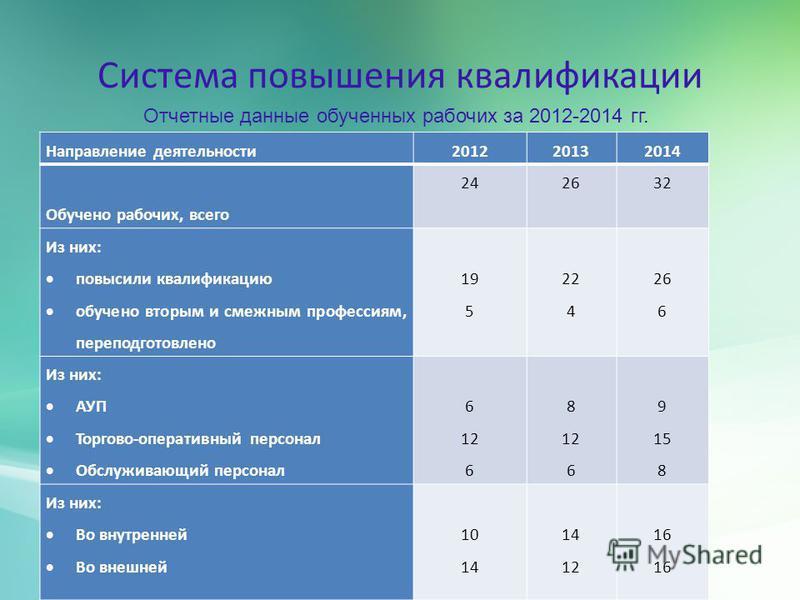 Система повышения квалификации Направление деятельности 201220132014 Обучено рабочих, всего 242632 Из них: повысили квалификацию обучено вторым и смежным профессиям, переподготовлено 19 5 22 4 26 6 Из них: АУП Торгово-оперативный персонал Обслуживающ