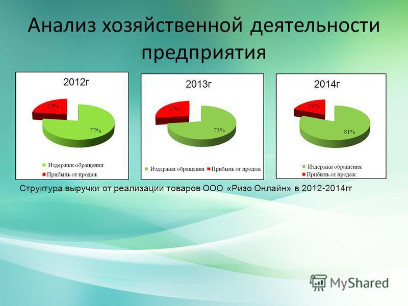Анализ хозяйственной деятельности предприятия Структура выручки от реализации товаров ООО «Ризо Онлайн» в 2012-2014 гг 2012 г 2013 г 2014 г
