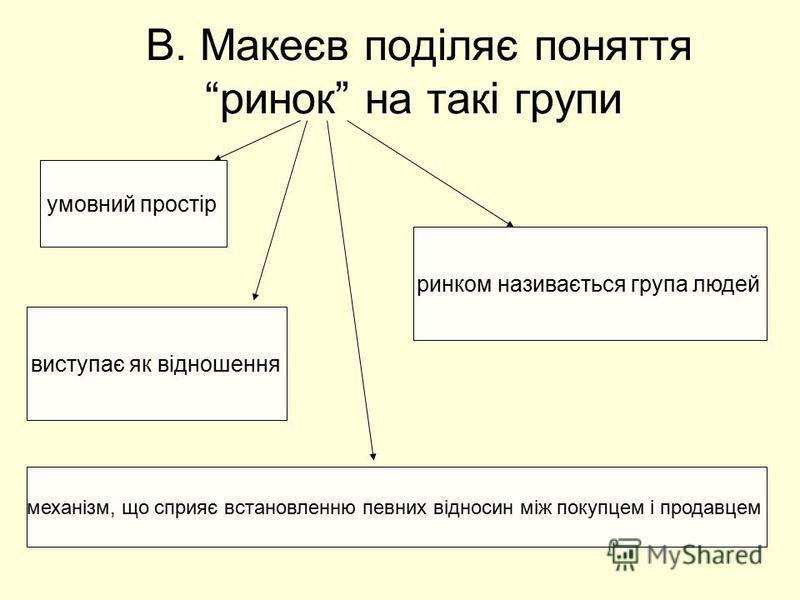 В. Макеєв поділяє поняття ринок на такі групи умовний простір механізм, що сприяє встановленню певних відносин між покупцем і продавцем виступає як відношення ринком називається група людей