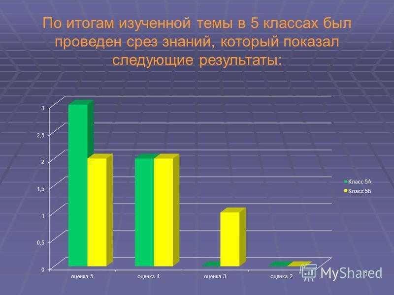17 По итогам изученной темы в 5 классах был проведен срез знаний, который показал следующие результаты: