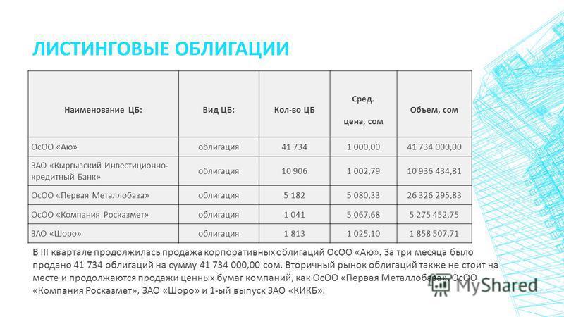 ЛИСТИНГОВЫЕ ОБЛИГАЦИИ Наименование ЦБ: Вид ЦБ: Кол-во ЦБ Сред. цена, сом Объем, сом ОсОО «Аю»облигация 41 7341 000,0041 734 000,00 ЗАО «Кыргызский Инвестиционно- кредитный Банк» облигация 10 9061 002,7910 936 434,81 ОсОО «Первая Металлобаза»облигация