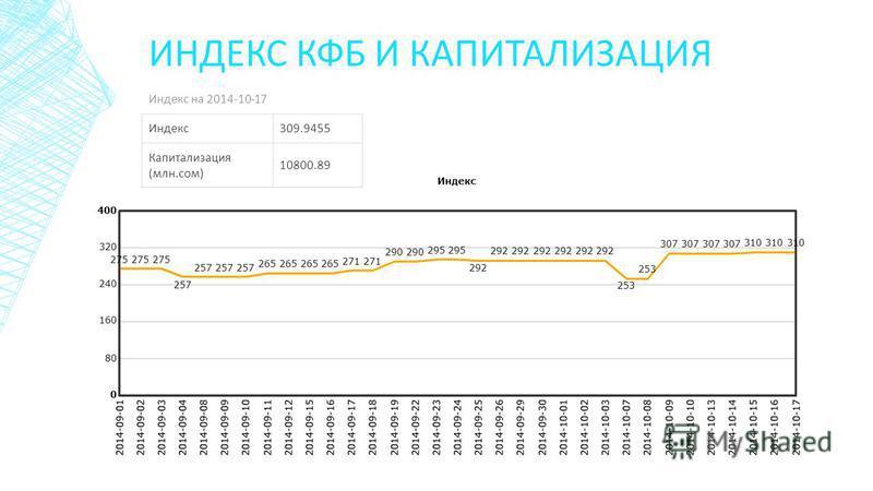 ИНДЕКС КФБ И КАПИТАЛИЗАЦИЯ Индекс на 2014-10-17 Индекс 309.9455 Капитализация (млн.сом) 10800.89