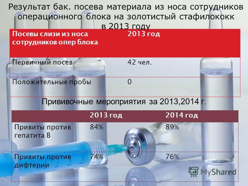 Посевы слизи из носа сотрудников опер блока 2013 год Первичный посев 42 чел. Положительные пробы 0 Посевы слизи из носа сотрудников опер блока 2013 год Первичный посев 42 чел. Положительные пробы 0 2013 год 2014 год Привиты против гепатита В 84%89% П
