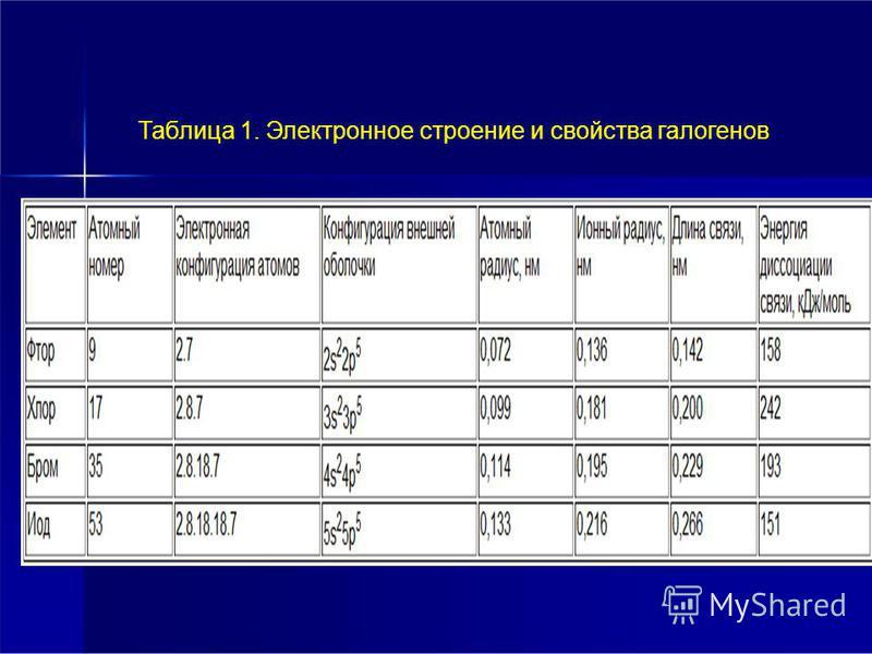Таблица 1. Электронное строение и свойства галогенов