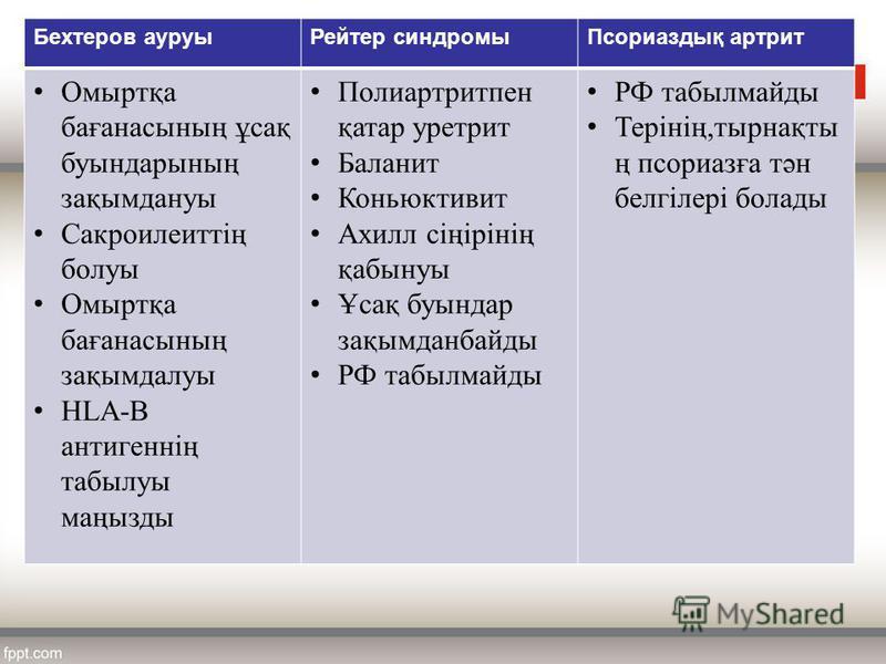 Бехтеров ауруыРейтер синдромыПсориаздық артрит Омыртқа бағанасының ұсақ буындарының зақымдануы Сакроилеиттің болуы Омыртқа бағанасының зақымдалуы HLA-B антигеннің табылуы маңызды Полиартритпен қатар уретрит Баланит Коньюктивит Ахилл сіңірінің қабынуы