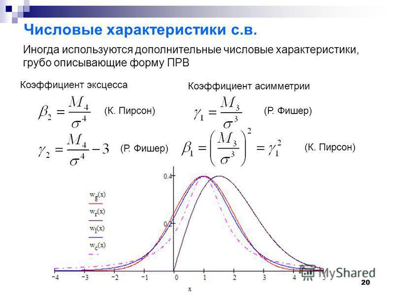 20 Числовые характеристики с.в. Иногда используются дополнительные числовые характеристики, грубо описывающие форму ПРВ Коэффициент эксцесса Коэффициент асимметрии (К. Пирсон) (Р. Фишер) (К. Пирсон)