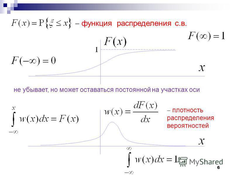 66 функция распределения с.в. не убывает, но может оставаться постоянной на участках оси плотность распределения вероятностей