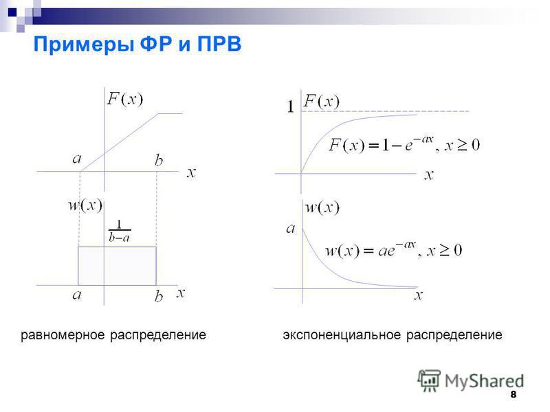 88 Примеры ФР и ПРВ равномерное распределение экспоненциальное распределение