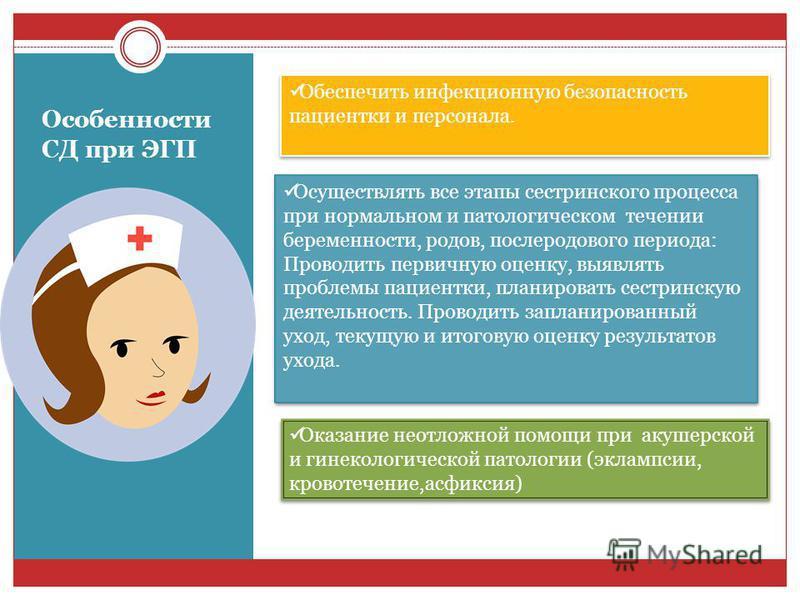 Сестринский уход при патологии беременности