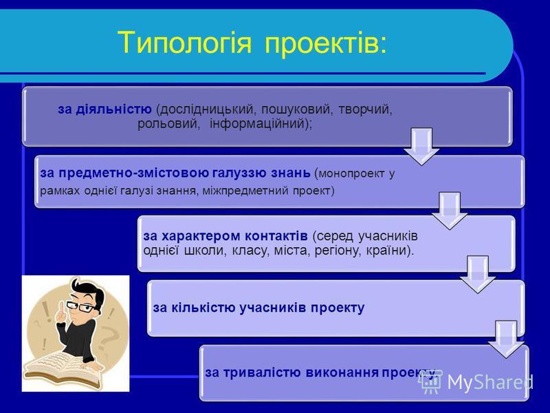 Типологія проектів: за діяльністю (дослідницький, пошуковий, творчий, рольовий, інформаційний); за предметно-змістовою галуззю знань ( монопроект у рамках однієї галузі знання, міжпредметний проект) за характером контактів (серед учасників однієї шко