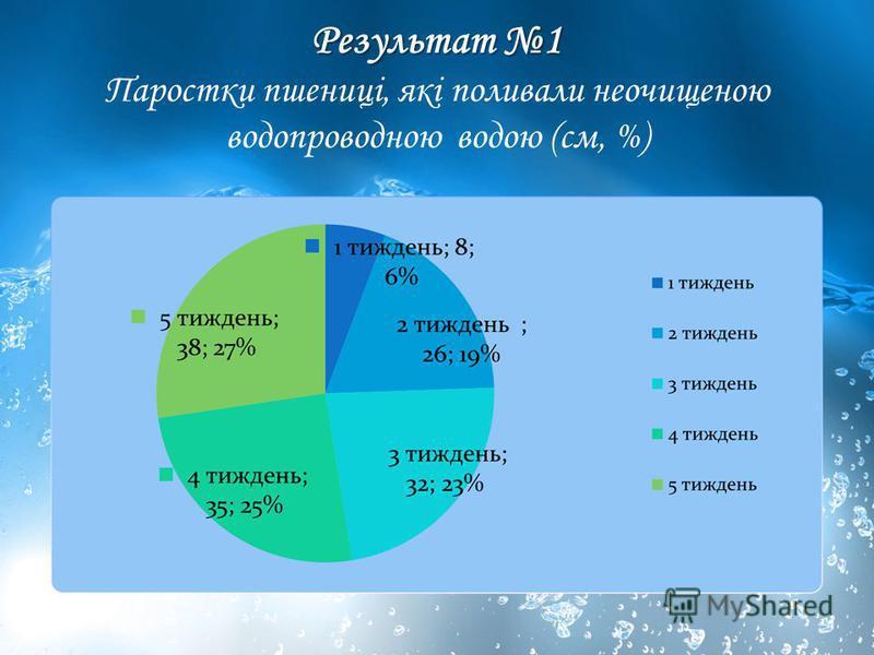 Результат 1 Результат 1 Паростки пшениці, які поливали неочищеною водопроводною водою (см, %)