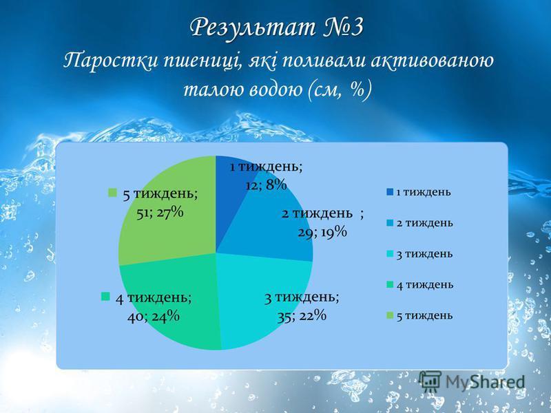 Результат 3 Паростки пшениці, які поливали активованою талою водою (см, %)