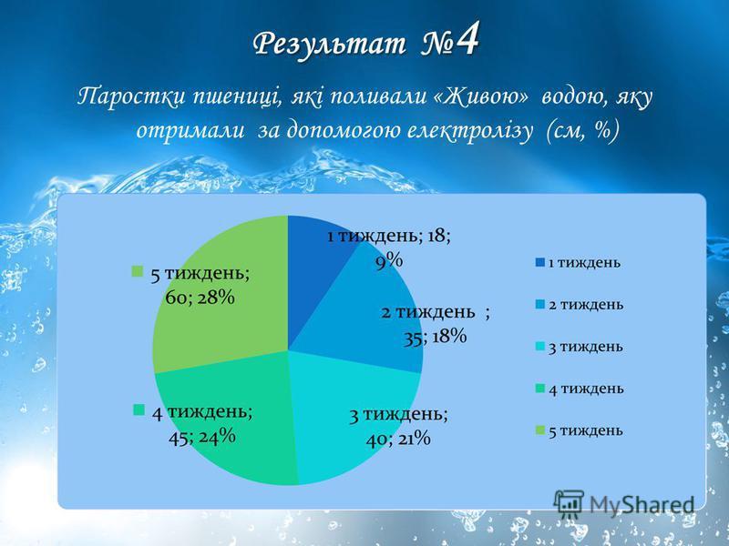 Результат 4 Паростки пшениці, які поливали «Живою» водою, яку отримали за допомогою електролізу (см, %)