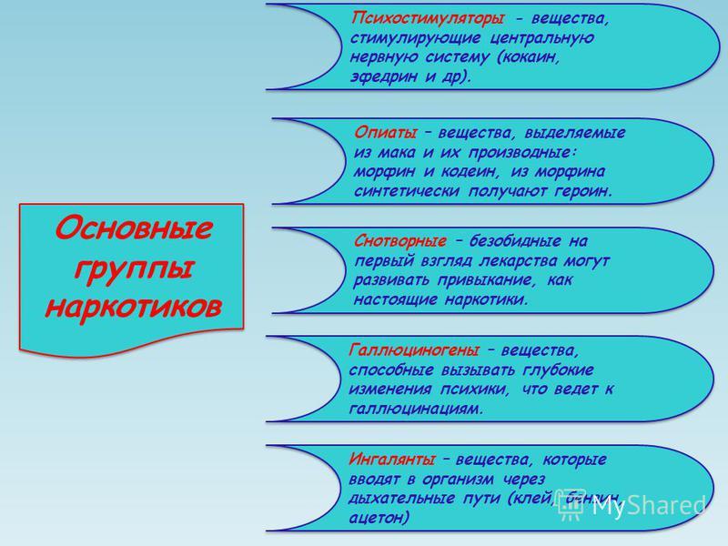 Основные группы наркотиков Психостимуляторы - вещества, стимулирующие центральную нервную систему (кокаин, эфедрин и др). Галлюциногены – вещества, способные вызывать глубокие изменения психики, что ведет к галлюцинациям. Ингалянты – вещества, которы