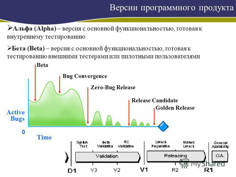 Версии программного продукта Beta Bug Convergence Zero-Bug Release Release Candidate Golden Release 0 Active Bugs Time Альфа (Alpha) – версия с основной функциональностью, готовая к внутреннему тестированию Бета (Beta) – версия с основной функциональ