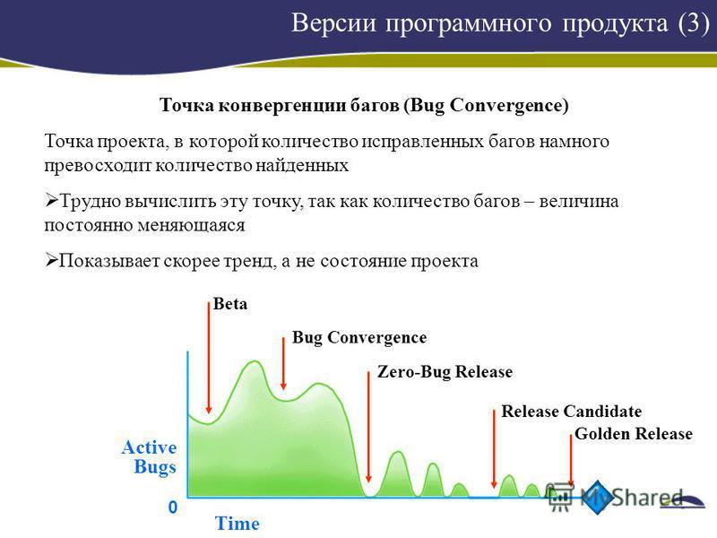 Версии программного продукта (3) Точка конвергенции багов (Bug Convergence) Точка проекта, в которой количество исправленных багов намного превосходит количество найденных Трудно вычислить эту точку, так как количество багов – величина постоянно меня
