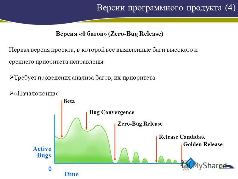 Версии программного продукта (4) Версия «0 багов» (Zero-Bug Release) Первая версия проекта, в которой все выявленные баги высокого и среднего приоритета исправлены Требует проведения анализа багов, их приоритета «Начало конца» Beta Bug Convergence Ze