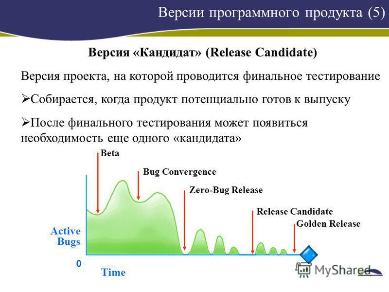 Версии программного продукта (5) Версия «Кандидат» (Release Candidate) Версия проекта, на которой проводится финальное тестирование Собирается, когда продукт потенциально готов к выпуску После финального тестирования может появиться необходимость еще