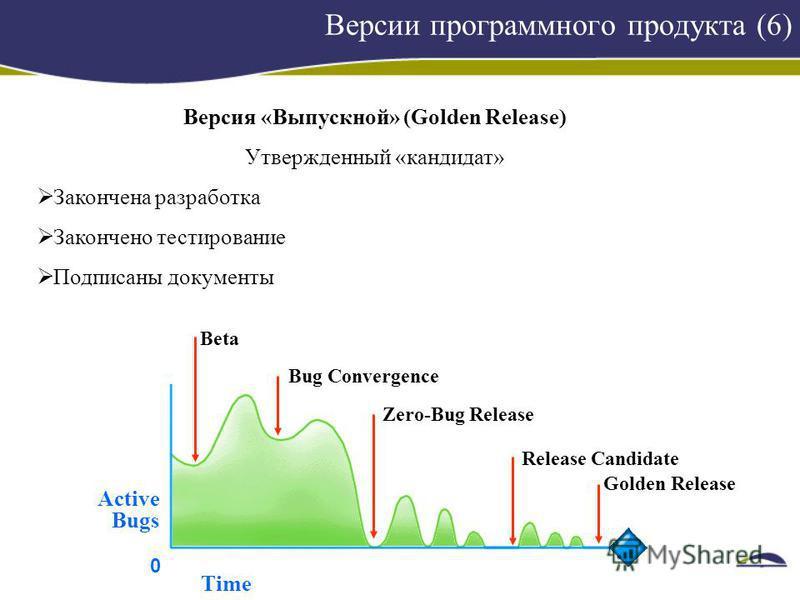 Версии программного продукта (6) Версия «Выпускной» (Golden Release) Утвержденный «кандидат» Закончена разработка Закончено тестирование Подписаны документы Beta Bug Convergence Zero-Bug Release Release Candidate Golden Release 0 Active Bugs Time