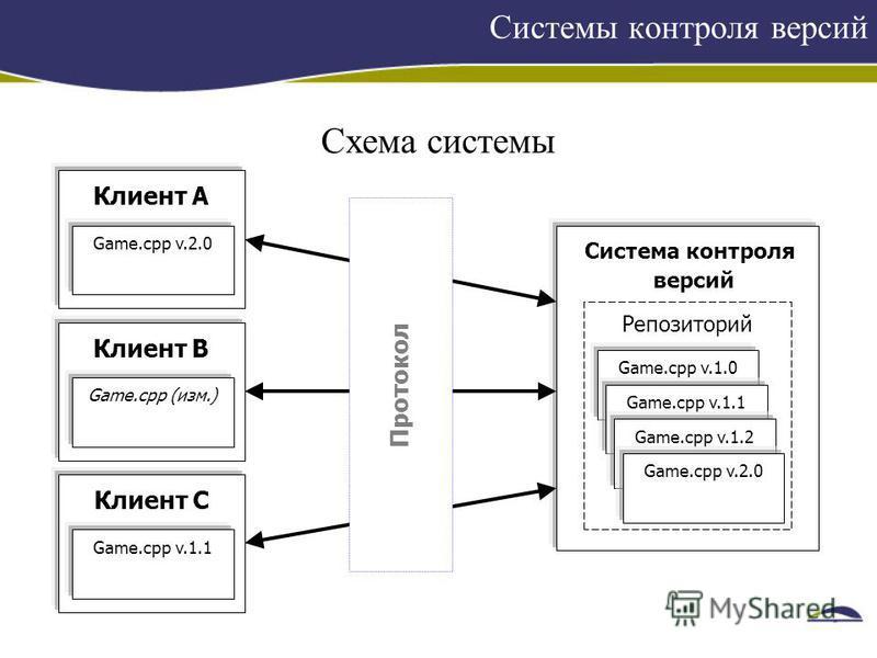 Системы контроля версий Схема системы Система контроля версий Game.cpp v.1.0 Game.cpp v.1.1 Game.cpp v.1.2 Game.cpp v.2.0 Репозиторий Клиент A Game.cpp v.2.0 Клиент B Game.cpp (изм.) Клиент C Game.cpp v.1.1 Протокол
