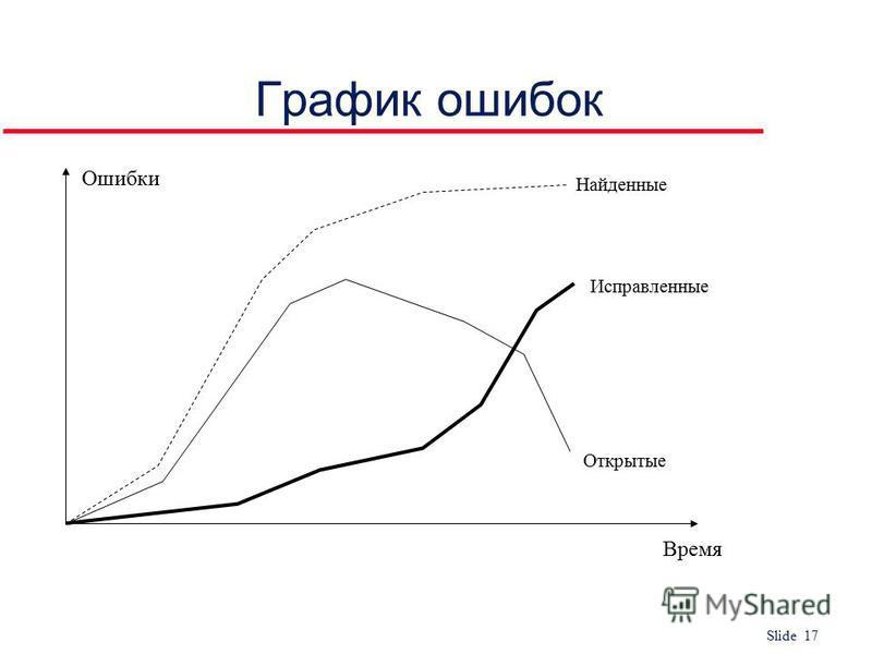 Slide 17 График ошибок Ошибки Время Найденные Открытые Исправленные