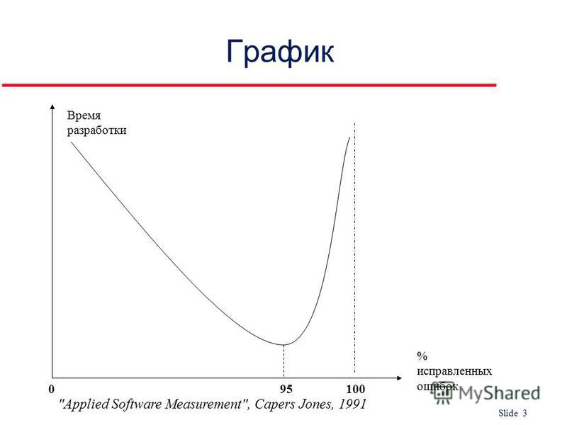 Slide 3 1000 График Время разработки % исправленных ошибок 95 Applied Software Measurement, Capers Jones, 1991
