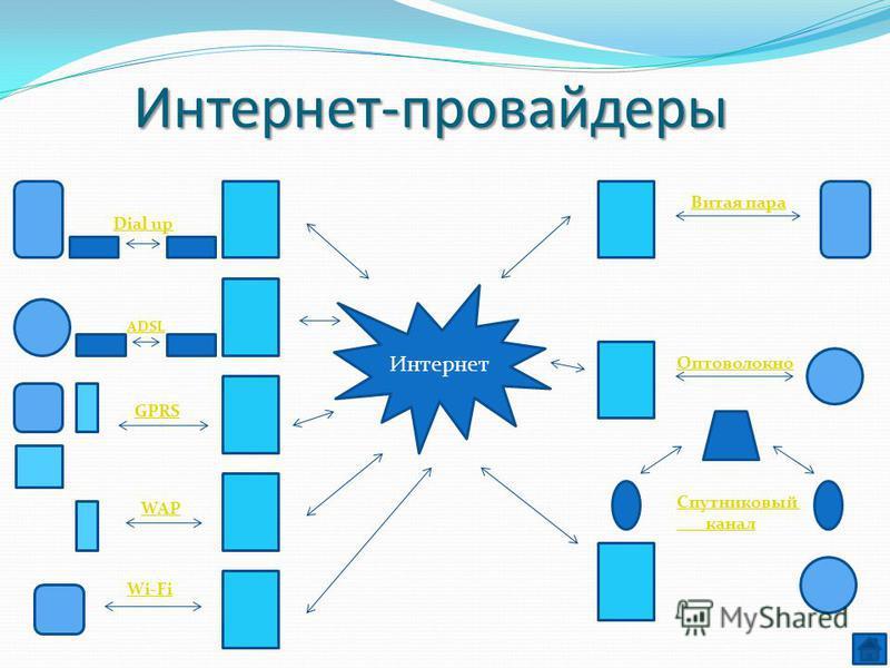 Интернет-провайдеры Интернет ADSL Dial up GPRS WAP Wi-Fi Витая пара Оптоволокно Спутниковый канал