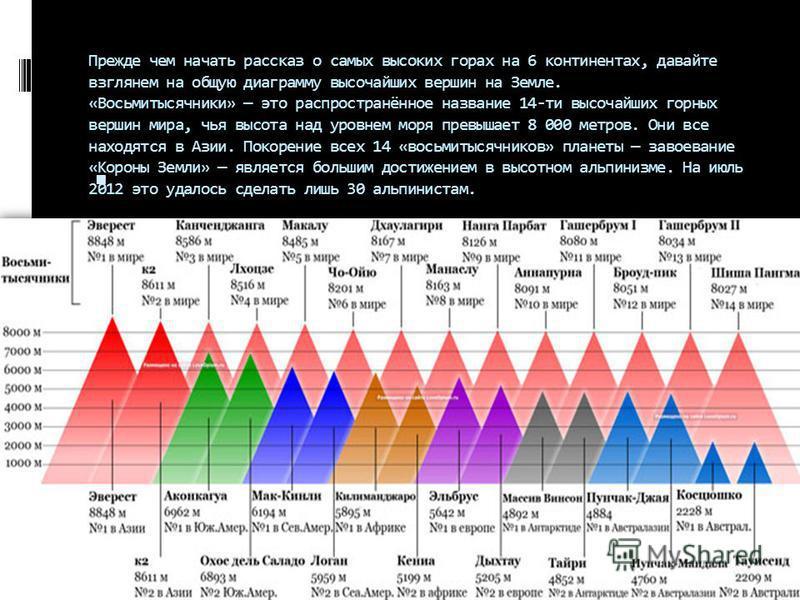 Прежде чем начать рассказ о самых высоких горах на 6 континентах, давайте взглянем на общую диаграмму высочайших вершин на Земле. «Восьмитысячники» это распространённое название 14-ти высочайших горных вершин мира, чья высота над уровнем моря превыша