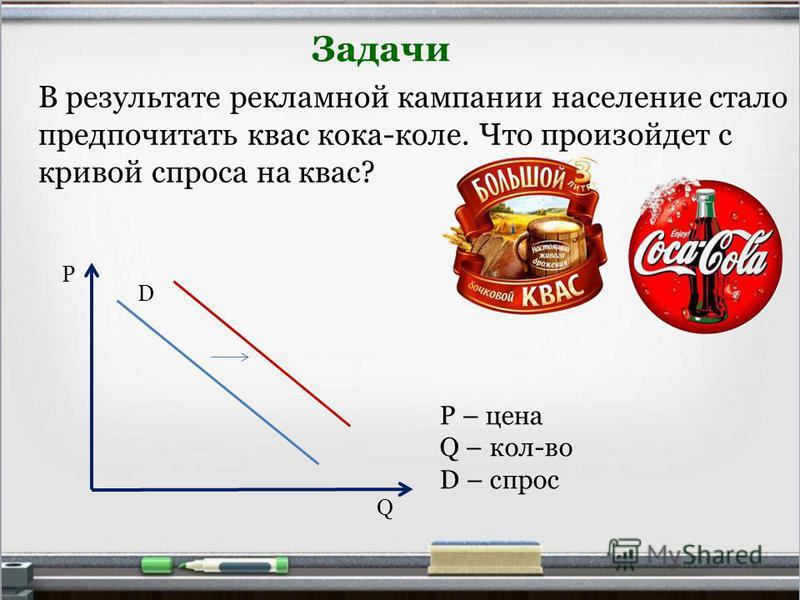 В результате рекламной кампании население стало предпочитать квас кока-коле. Что произойдет с кривой спроса на квас? Задачи Р Q D P – цена Q – кол-во D – спрос