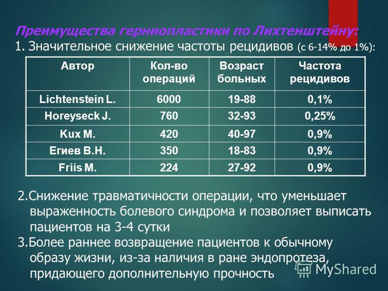 Автор Кол-во операций Возраст больных Частота рецидивов Lichtenstein L.600019-880,1% Horeyseck J.76032-930,25% Kux M.42040-970,9% Егиев В.Н.35018-830,9% Friis M.22427-920,9% Преимущества герниопластики по Лихтенштейну: 1. Значительное снижение частот