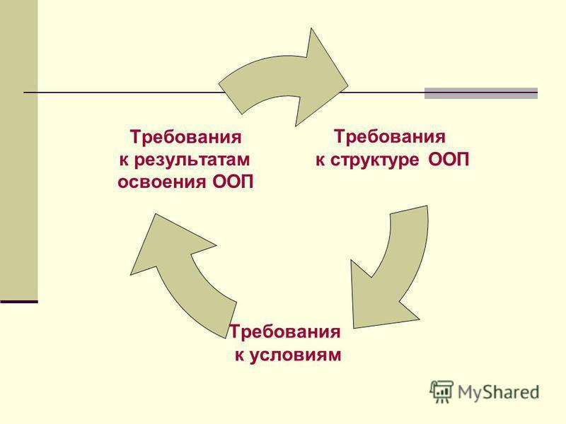 Требования к структуре ООП Требования к условиям Требования к результатам освоения ООП