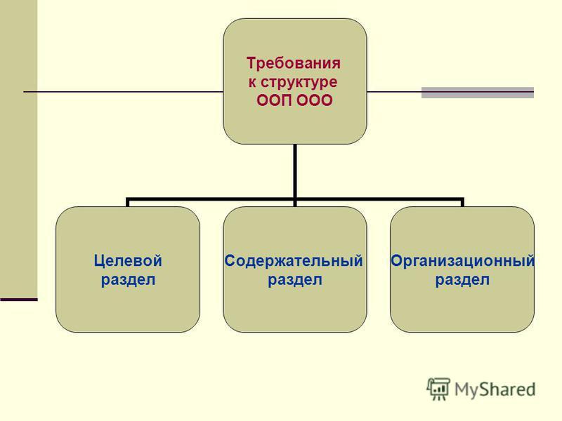 Требования к структуре ООП ООО Целевой раздел Содержательный раздел Организационный раздел