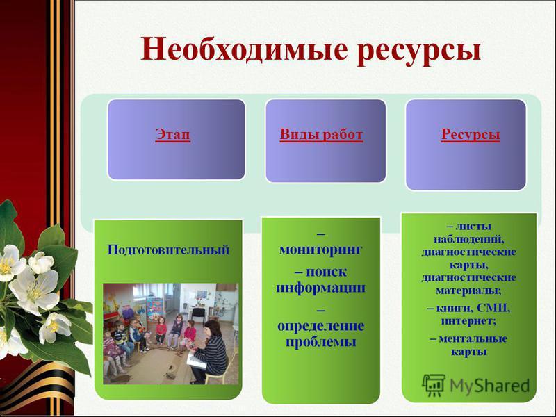 Необходимые ресурсы Этап Виды работ Ресурсы
