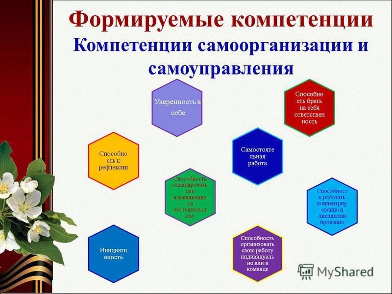 Формируемые компетенции Компетенции самоорганизации и самоуправления