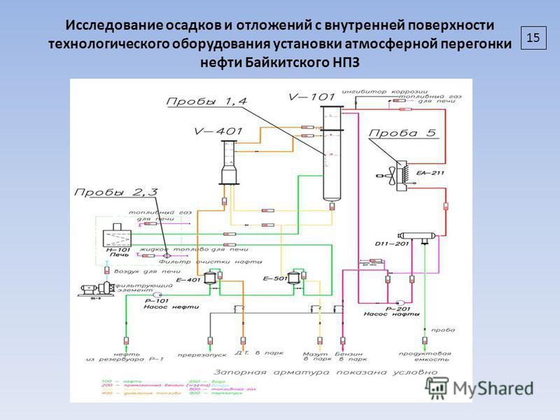 Исследование осадков и отложений с внутренней поверхности технологического оборудования установки атмосферной перегонки нефти Байкитского НПЗ 15