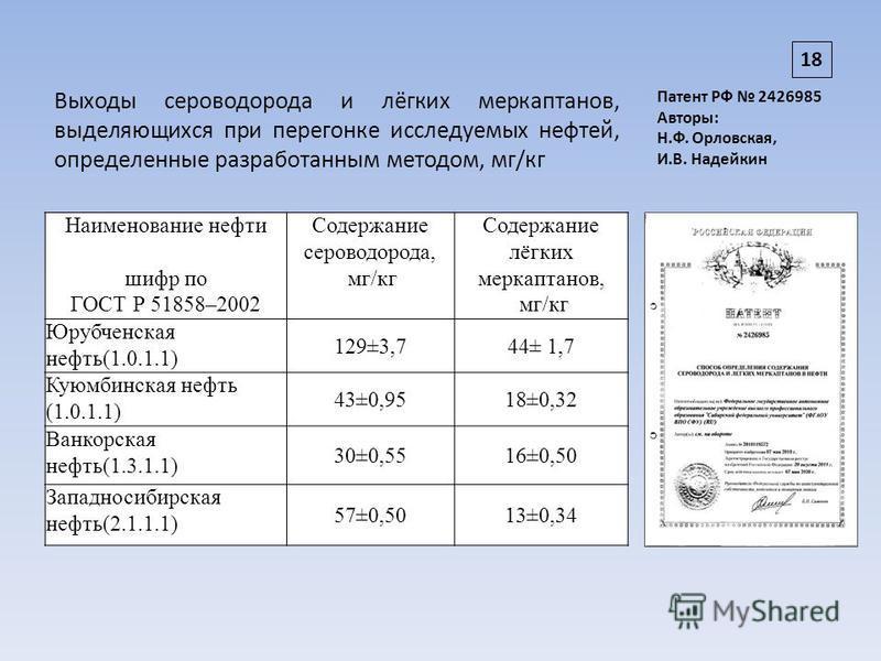 Наименование нефти шифр по ГОСТ Р 51858–2002 Содержание сероводорода, мг/кг Содержание лёгких меркаптанов, мг/кг Юрубченская нефть(1.0.1.1) 129±3,744± 1,7 Куюмбинская нефть (1.0.1.1) 43±0,9518±0,32 Ванкорская нефть(1.3.1.1) 30±0,5516±0,50 Западносиби