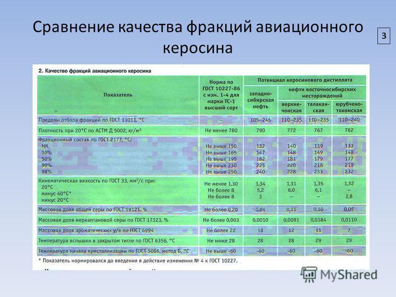 Сравнение качества фракций авиационного керосина 3