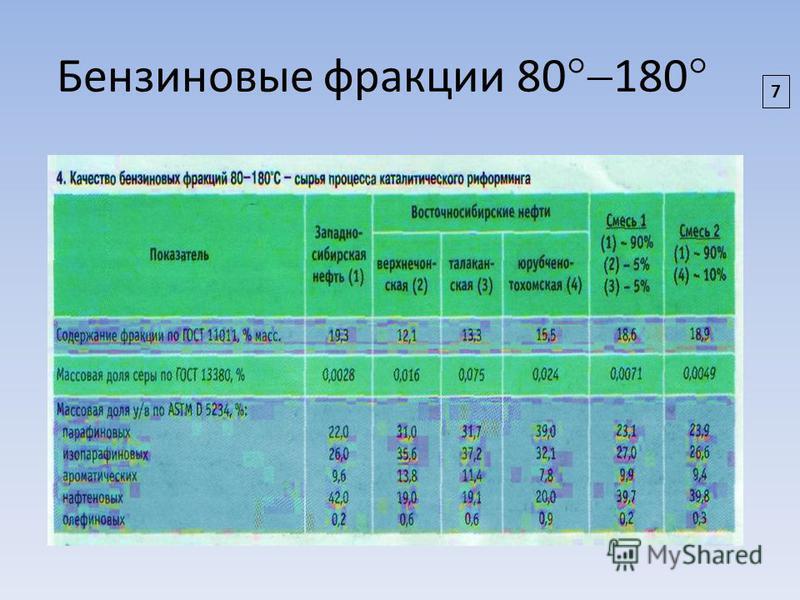 Бензиновые фракции 80 180 7