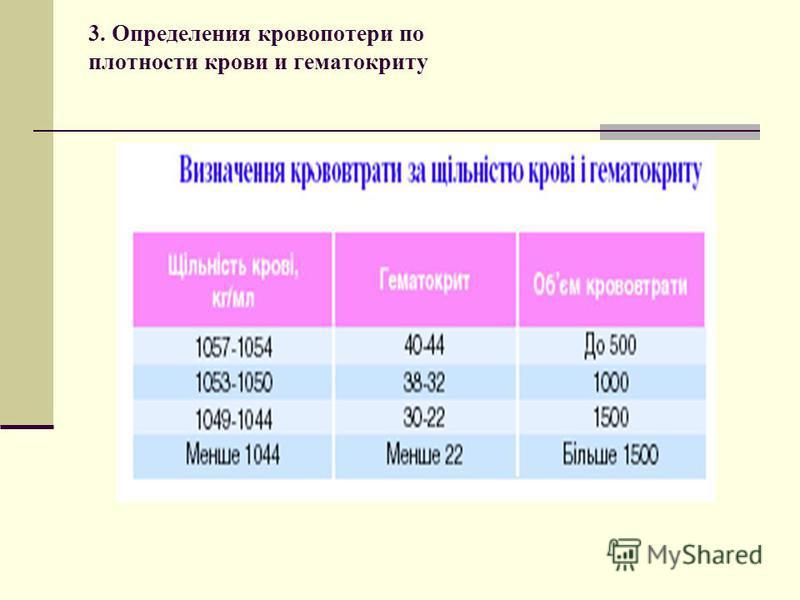3. Определения кровопотери по плотности крови и гематокриту