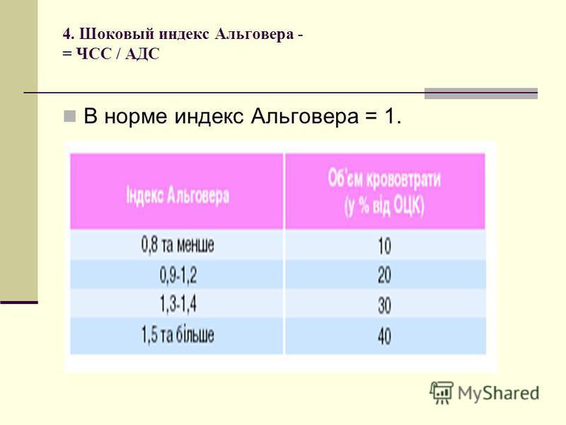 4. Шоковый индекс Альговера - = ЧСС / АДС В норме индекс Альговера = 1.