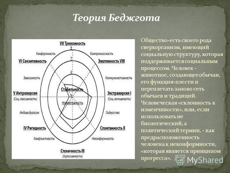 Общество-есть своего рода сверхорганизм, имеющий социальную структуру, которая поддерживается социальным процессом. Человек - животное, создающее обычаи, его функция-плести и переплетать заново сеть обычаев и традиций. Человеческая «склонность к изме
