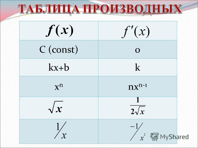 С (const)0 kx+bk xnxn nx n-1